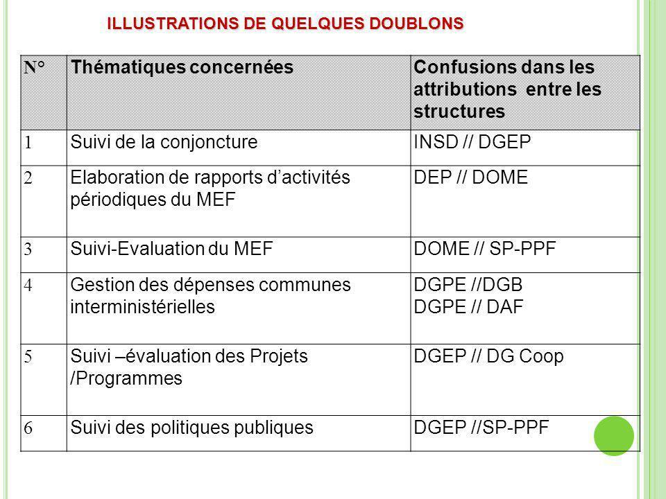 ILLUSTRATIONS DE QUELQUES DES DOUBLONS N° Thématiques concernéesConfusions dans les attributions entre les structures 7 Contrôle a priori des marchés publics DGCF //DGMP DGCF // DGTCP; DGCF // DGB 8 Prévision budgétaire, Mobilisation des ressources extérieures et Coordination des actions des PTF SP-PPF // DG COOP DG COOP // DGEP DGB // DGEP DGEP // DEP 9 Appui à la décentralisationDGAT // SP-CNCPDR DGAT//DGB//DGTCP DGB // SP-CNCPDR 10 Archivage des données statistiques DGAT // SP-CNS 11 Suivi des programmes dappui budgétaire SP-PPF // DG COOP