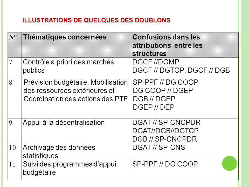 ILLUSTRATIONS DE QUELQUES DES DOUBLONS N° Thématiques concernéesConfusions dans les attributions entre les structures 7 Contrôle a priori des marchés