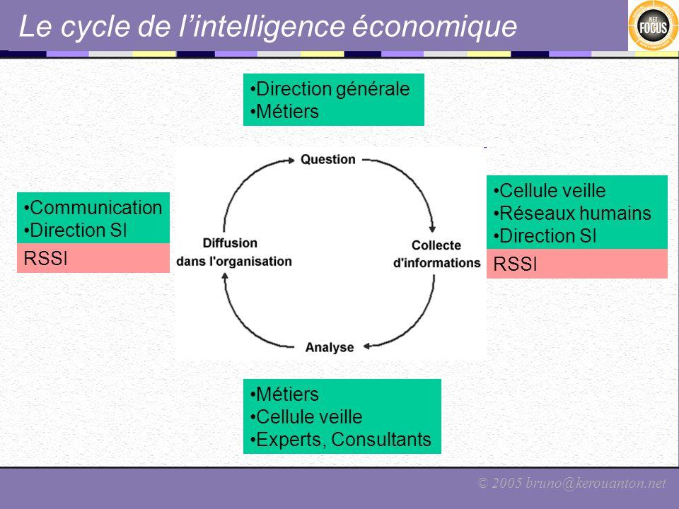 © 2005 bruno@kerouanton.net Le cycle de lintelligence économique Direction générale Métiers Cellule veille Experts, Consultants Cellule veille Réseaux