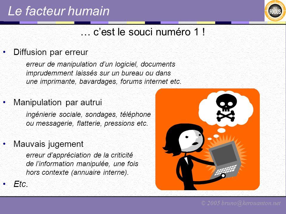 © 2005 bruno@kerouanton.net Le facteur humain … cest le souci numéro 1 ! Diffusion par erreur erreur de manipulation dun logiciel, documents imprudemm