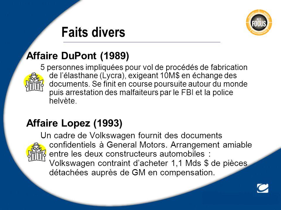 Faits divers Affaire DuPont (1989) 5 personnes impliquées pour vol de procédés de fabrication de lélasthane (Lycra), exigeant 10M$ en échange des docu