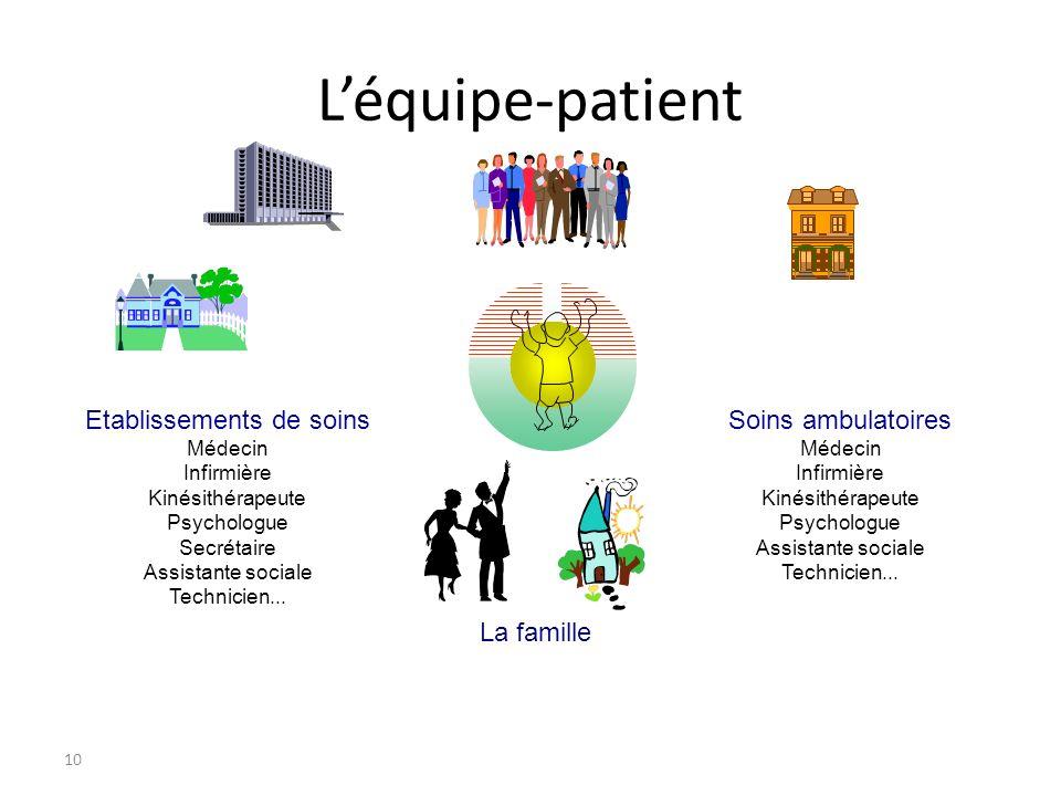 Léquipe-patient 10 Etablissements de soins Médecin Infirmière Kinésithérapeute Psychologue Secrétaire Assistante sociale Technicien...
