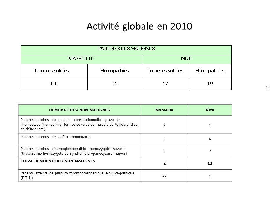 Activité globale en 2010 12 HÉMOPATHIES NON MALIGNESMarseilleNice Patients atteints de maladie constitutionnelle grave de lhémostase (hémophilie, formes sévères de maladie de Willebrand ou de déficit rare) 04 Patients atteints de déficit immunitaire 16 Patients atteints dhémoglobinopathie homozygote sévère (thalassémie homozygote ou syndrome drépanocytaire majeur) 12 TOTAL HEMOPATHIES NON MALIGNES 212 Patients atteints de purpura thrombocytopénique aigu idiopathique (P.T.I.) 264