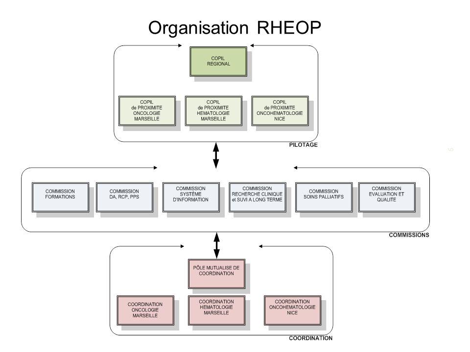 6 Organisation RHEOP