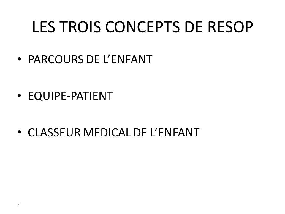 LES TROIS CONCEPTS DE RESOP PARCOURS DE LENFANT EQUIPE-PATIENT CLASSEUR MEDICAL DE LENFANT 7 7