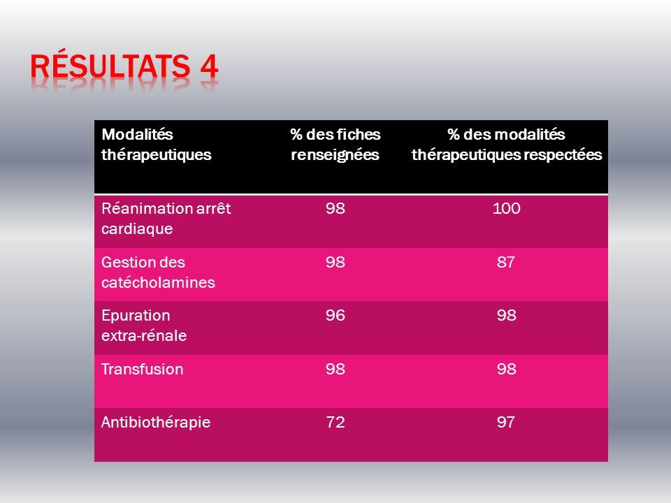 Modalités thérapeutiques % des fiches renseignées % des modalités thérapeutiques respectées Réanimation arrêt cardiaque 98100 Gestion des catécholamin