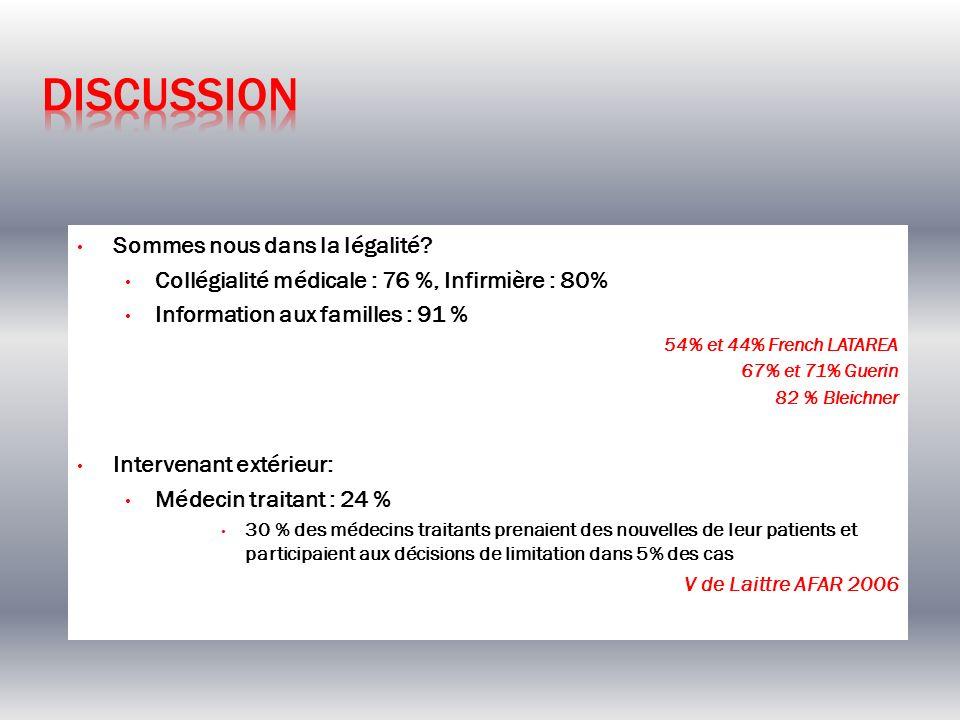 8% des patients ont bénéficié dune fiche LATA, ce qui représente 36 % des patients décédés 8,5 %/ 36 % Azoulay ICM 2009 11 % des patients pour lesquels une fiche LATA a été établis sont sortis vivants de la réanimation 395 limitations 20,5 % sortis vivants de la réanimation 2,5 % sortis vivants de lhôpita l Lewis Anesthesia Int Care 2007