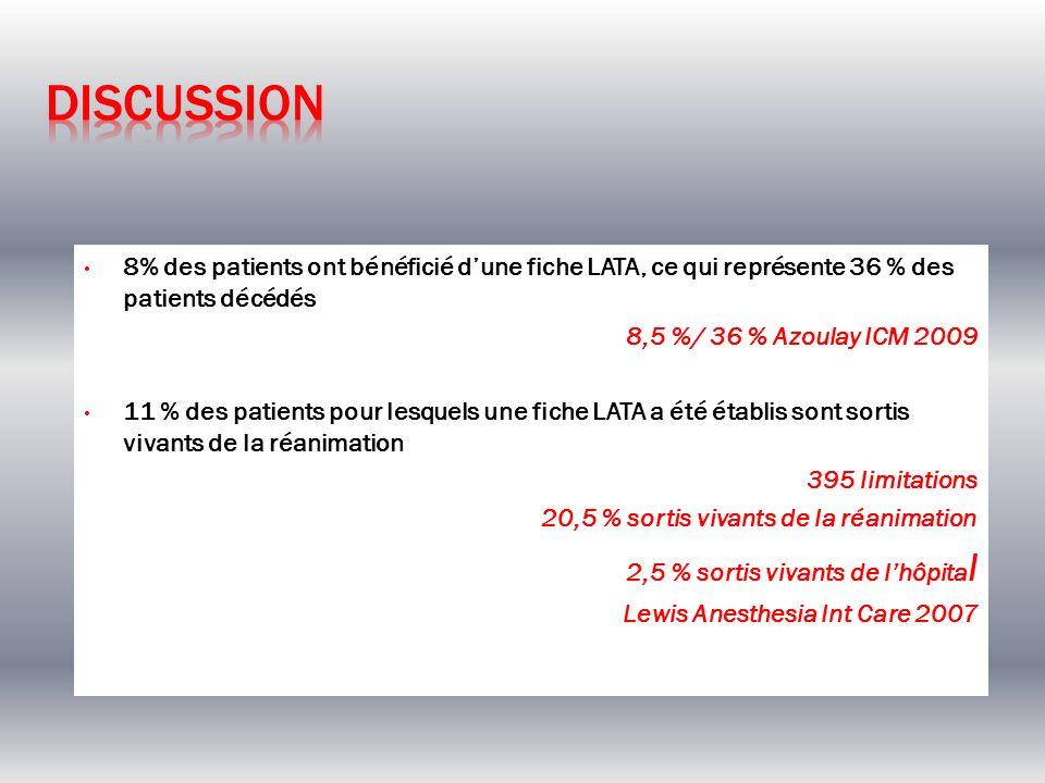 8% des patients ont bénéficié dune fiche LATA, ce qui représente 36 % des patients décédés 8,5 %/ 36 % Azoulay ICM 2009 11 % des patients pour lesquel