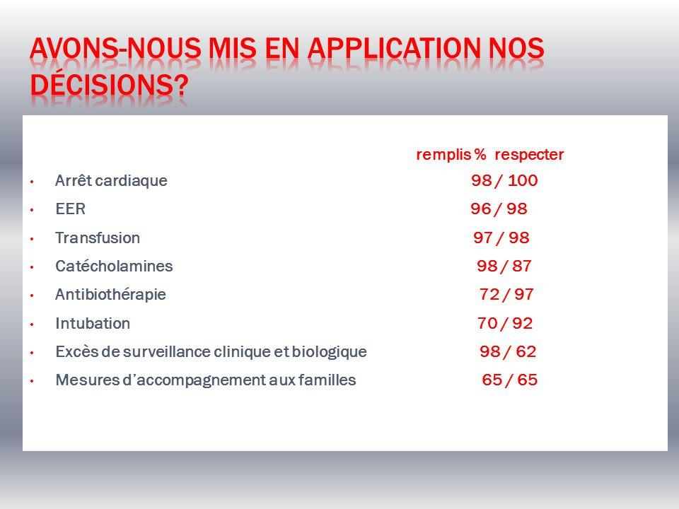 remplis % respecter Arrêt cardiaque 98 / 100 EER 96 / 98 Transfusion 97 / 98 Catécholamines 98 / 87 Antibiothérapie 72 / 97 Intubation 70 / 92 Excès d