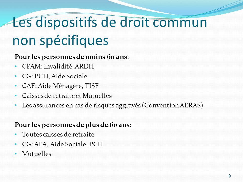 Les dispositifs de droit commun non spécifiques Pour les personnes de moins 60 ans: CPAM: invalidité, ARDH, CG: PCH, Aide Sociale CAF: Aide Ménagère, TISF Caisses de retraite et Mutuelles Les assurances en cas de risques aggravés (Convention AERAS) Pour les personnes de plus de 60 ans: Toutes caisses de retraite CG: APA, Aide Sociale, PCH Mutuelles 9