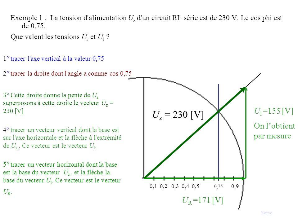 Exemple 1 : La tension d'alimentation U z d'un circuit RL série est de 230 V. Le cos phi est de 0,75. Que valent les tensions U r et U l ? 0,1 0,2 0,3