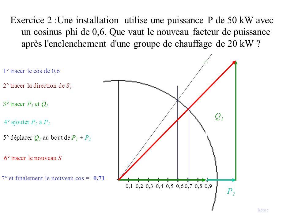 Exercice 2 :Une installation utilise une puissance P de 50 kW avec un cosinus phi de 0,6. Que vaut le nouveau facteur de puissance après l'enclencheme