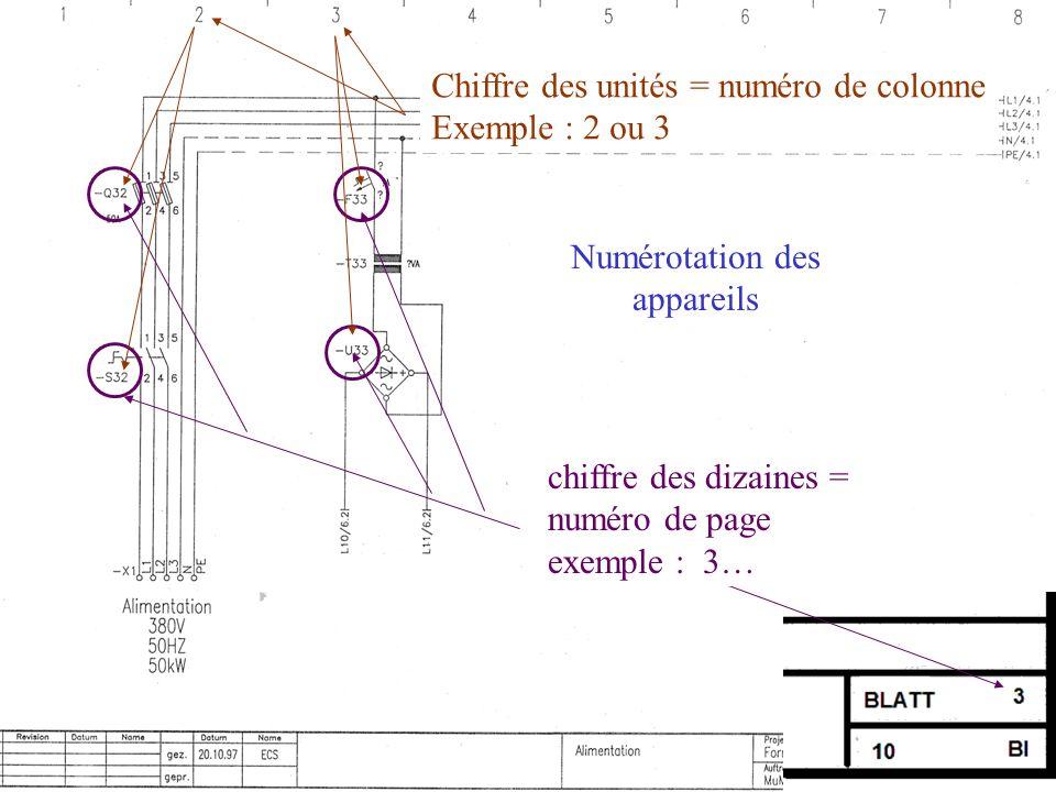 Numérotation des appareils chiffre des dizaines = numéro de page exemple : 3… Chiffre des unités = numéro de colonne Exemple : 2 ou 3