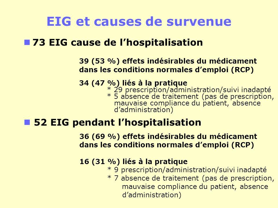 EIG et causes de survenue 73 EIG cause de lhospitalisation 39 (53 %) effets indésirables du médicament dans les conditions normales demploi (RCP) 34 (47 %) liés à la pratique * 29 prescription/administration/suivi inadapté * 5 absence de traitement (pas de prescription, mauvaise compliance du patient, absence dadministration) 52 EIG pendant lhospitalisation 36 (69 %) effets indésirables du médicament dans les conditions normales demploi (RCP) 16 (31 %) liés à la pratique * 9 prescription/administration/suivi inadapté * 7 absence de traitement (pas de prescription, mauvaise compliance du patient, absence dadministration)