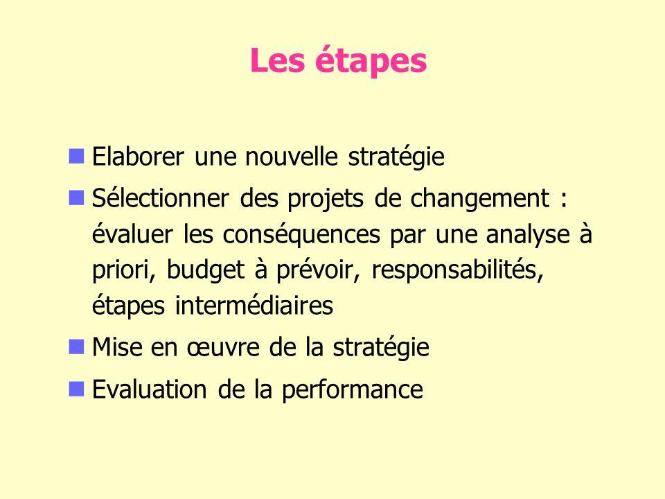 Les étapes Elaborer une nouvelle stratégie Sélectionner des projets de changement : évaluer les conséquences par une analyse à priori, budget à prévoir, responsabilités, étapes intermédiaires Mise en œuvre de la stratégie Evaluation de la performance