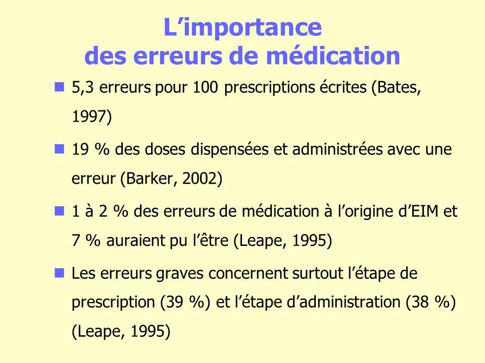Limportance des erreurs de médication 5,3 erreurs pour 100 prescriptions écrites (Bates, 1997) 19 % des doses dispensées et administrées avec une erreur (Barker, 2002) 1 à 2 % des erreurs de médication à lorigine dEIM et 7 % auraient pu lêtre (Leape, 1995) Les erreurs graves concernent surtout létape de prescription (39 %) et létape dadministration (38 %) (Leape, 1995)