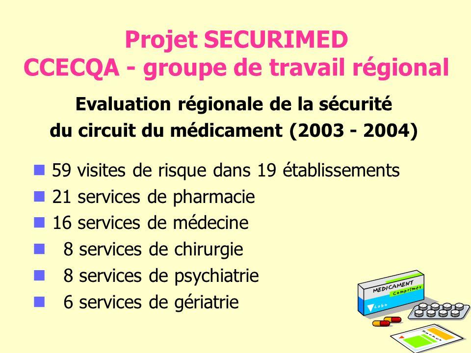 Projet SECURIMED CCECQA - groupe de travail régional Evaluation régionale de la sécurité du circuit du médicament (2003 - 2004) 59 visites de risque dans 19 établissements 21 services de pharmacie 16 services de médecine 8 services de chirurgie 8 services de psychiatrie 6 services de gériatrie