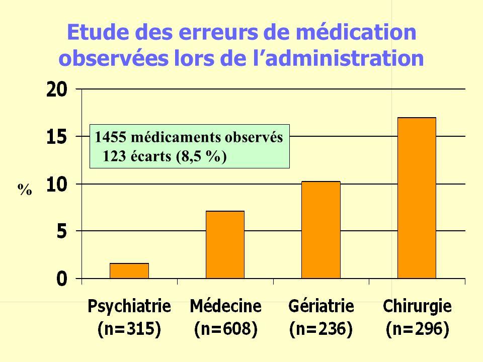 % 1455 médicaments observés 123 écarts (8,5 %) Etude des erreurs de médication observées lors de ladministration