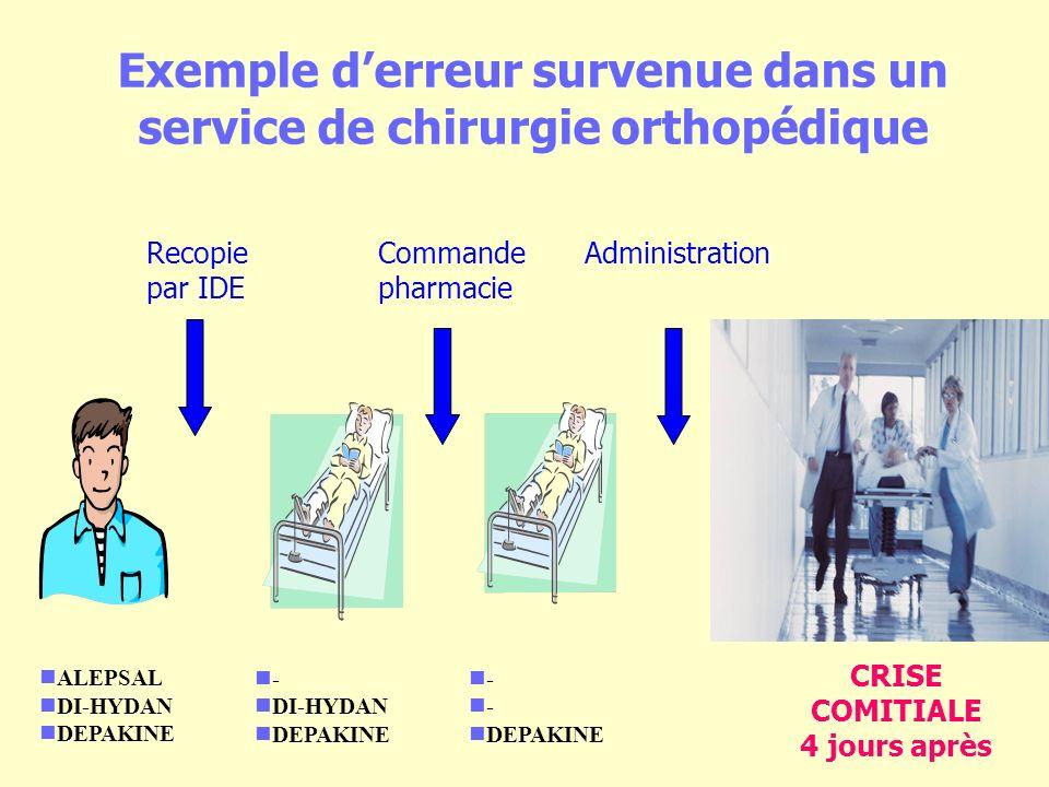 Exemple derreur survenue dans un service de chirurgie orthopédique ALEPSAL DI-HYDAN DEPAKINE - DI-HYDAN DEPAKINE - DEPAKINE CRISE COMITIALE 4 jours après Recopie par IDE Commande pharmacie Administration