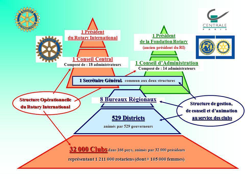 Structure Opérationnelle du Rotary International 1 Conseil dAdministration Composé de : 14 administrateurs 1 Président du Rotary International 1 Conse