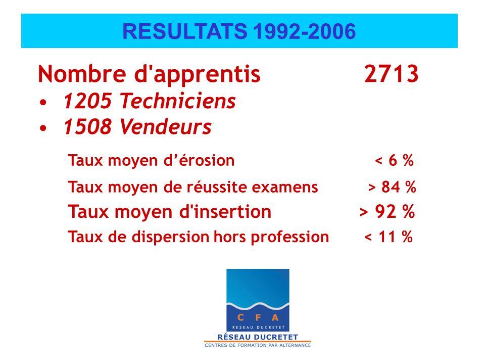 Nombre d'apprentis 2713 1205 Techniciens 1508 Vendeurs Taux moyen dérosion < 6 % Taux moyen de réussite examens > 84 % Taux de dispersion hors profess