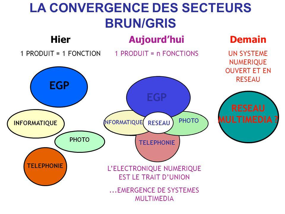 LA CONVERGENCE DES SECTEURS BRUN/GRIS Hier 1 PRODUIT = 1 FONCTION Aujourdhui 1 PRODUIT = n FONCTIONS Demain UN SYSTEME NUMERIQUE OUVERT ET EN RESEAU R