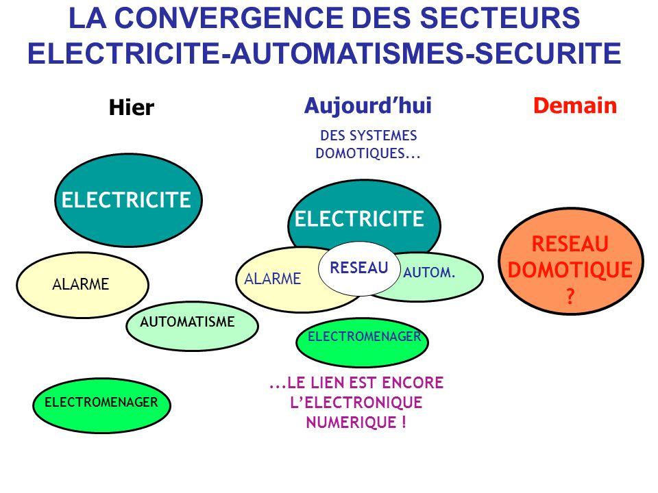 LA CONVERGENCE DES SECTEURS ELECTRICITE-AUTOMATISMES-SECURITE Hier Aujourdhui DES SYSTEMES DOMOTIQUES... Demain ALARME ELECTRICITE EGP AUTOMATISME ELE