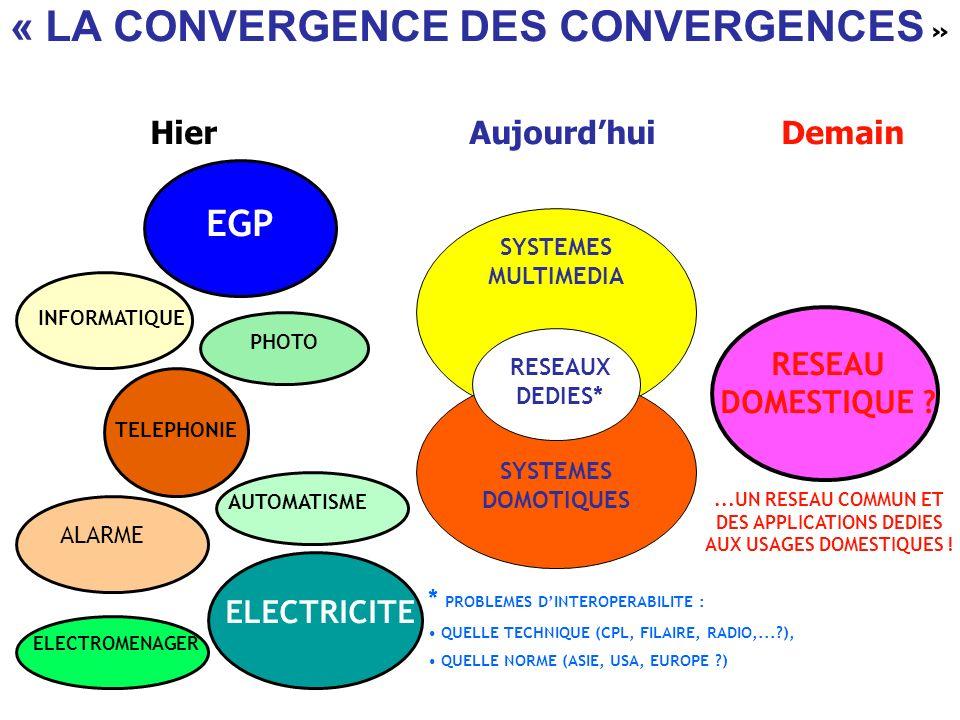« LA CONVERGENCE DES CONVERGENCES » HierAujourdhuiDemain RESEAU DOMESTIQUE ? INFORMATIQUE EGP TELEPHONIE PHOTO ALARME AUTOMATISME ELECTRICITE SYSTEMES