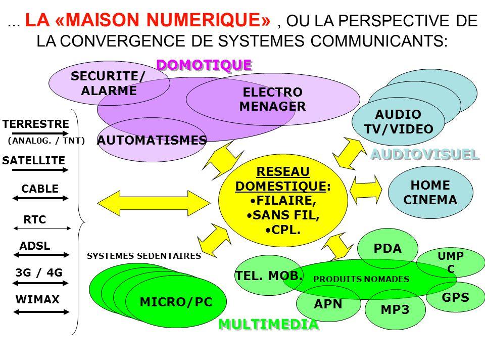 RESEAU DOMESTIQUE: FILAIRE, SANS FIL, CPL. PDAMP3TEL. MOB. APN AUTOMATISMES SECURITE/ ALARME ELECTRO MENAGER TERRESTRE (ANAL0G. / TNT) SATELLITE CABLE
