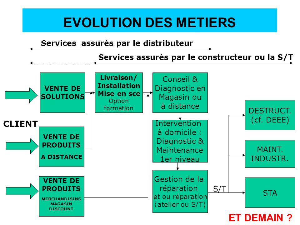 EVOLUTION DES METIERS VENTE DE SOLUTIONS Livraison/ Installation Mise en sce Option formation Conseil & Diagnostic en Magasin ou à distance Gestion de