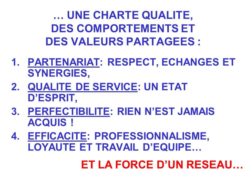 … UNE CHARTE QUALITE, DES COMPORTEMENTS ET DES VALEURS PARTAGEES : 1.PARTENARIAT: RESPECT, ECHANGES ET SYNERGIES, 2.QUALITE DE SERVICE: UN ETAT DESPRI