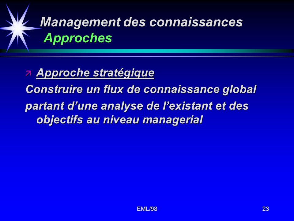 EML/9823 Management des connaissances Approches ä Approche stratégique Construire un flux de connaissance global partant dune analyse de lexistant et