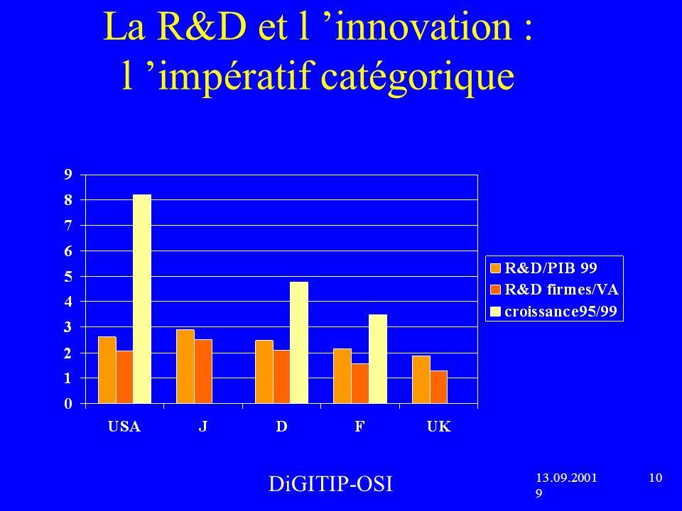 La R&D et l innovation : l impératif catégorique DiGITIP-OSI 13.09.2001 10 9