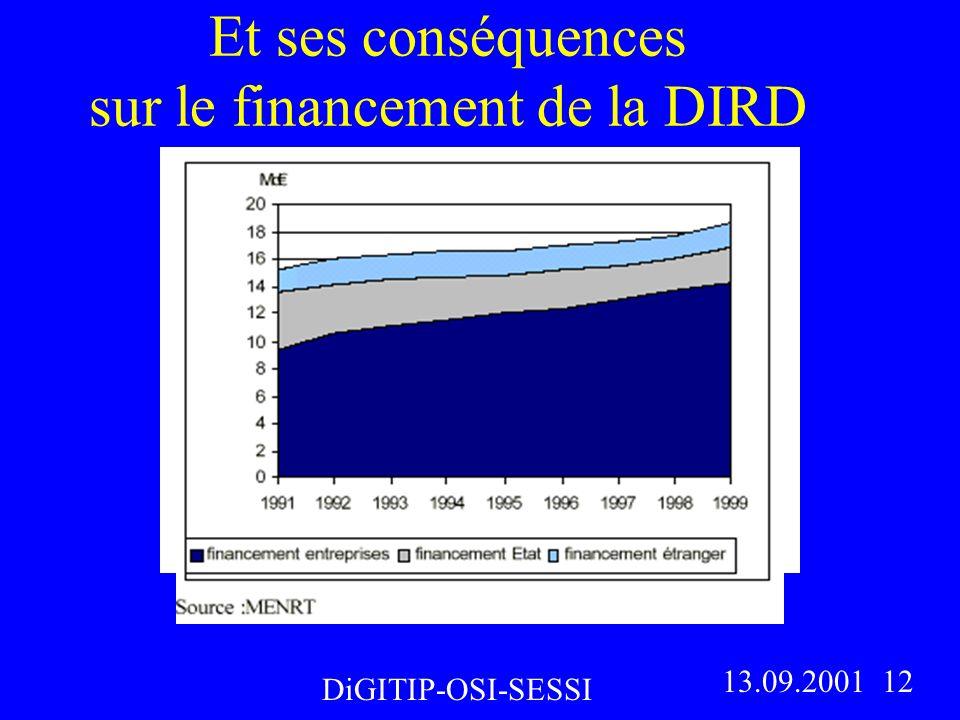 Et ses conséquences sur le financement de la DIRD DiGITIP-OSI-SESSI 13.09.2001 12