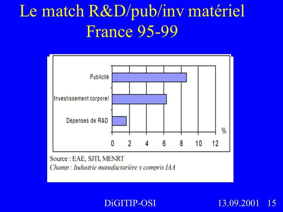 Le match R&D/pub/inv matériel France 95-99 DiGITIP-OSI13.09.2001 15