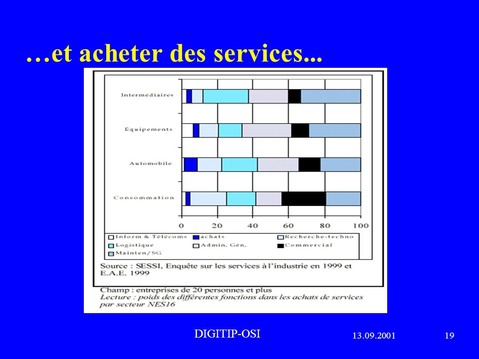 13.09.200119 DIGITIP-OSI …et acheter des services...