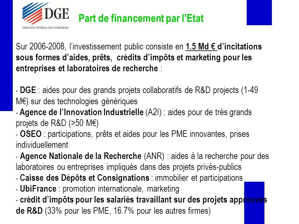 Part de financement par lEtat Sur 2006-2008, linvestissement public consiste en 1.5 Md dincitations sous formes daides, prêts, crédits dimpôts et marketing pour les entreprises et laboratoires de recherche : - DGE : aides pour des grands projets collaboratifs de R&D projects (1-49 M) sur des technologies génériques - Agence de lInnovation Industrielle (A2I) : aides pour de très grands projets de R&D (>50 M) - OSEO : participations, prêts et aides pour les PME innovantes, prises individuellement - Agence Nationale de la Recherche (ANR) : aides à la recherche pour des laboratoires ou entreprises impliqués dans des projets privés-publics - Caisse des Dépôts et Consignations : immobilier et participations - UbiFrance : promotion internationale, marketing - crédit dimpôts pour les salariés travaillant sur des projets approuvés de R&D (33% pour les PME, 16.7% pour les autres firmes)