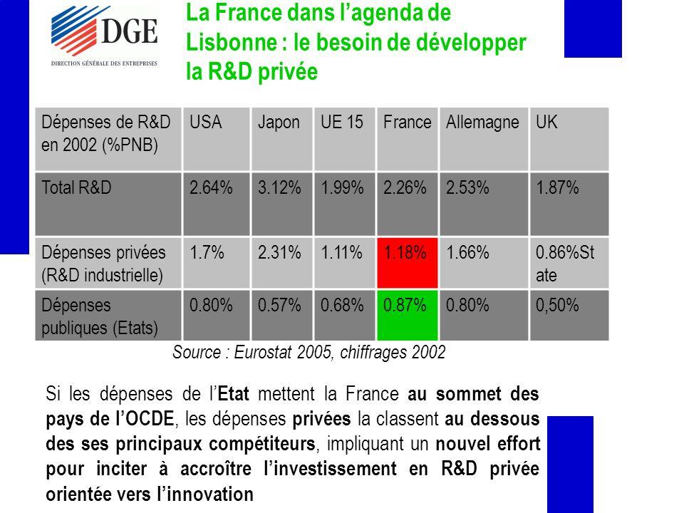 La France dans lagenda de Lisbonne : le besoin de développer la R&D privée Dépenses de R&D en 2002 (%PNB) USAJaponUE 15FranceAllemagneUK Total R&D2.64%3.12%1.99%2.26%2.53%1.87% Dépenses privées (R&D industrielle) 1.7%2.31%1.11%1.18%1.66%0.86%St ate Dépenses publiques (Etats) 0.80%0.57%0.68%0.87%0.80%0,50% Source : Eurostat 2005, chiffrages 2002 Si les dépenses de l Etat mettent la France au sommet des pays de lOCDE, les dépenses privées la classent au dessous des ses principaux compétiteurs, impliquant un nouvel effort pour inciter à accroître linvestissement en R&D privée orientée vers linnovation