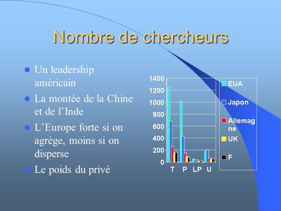 Nombre de chercheurs Un leadership américain La montée de la Chine et de lInde LEurope forte si on agrège, moins si on disperse Le poids du privé