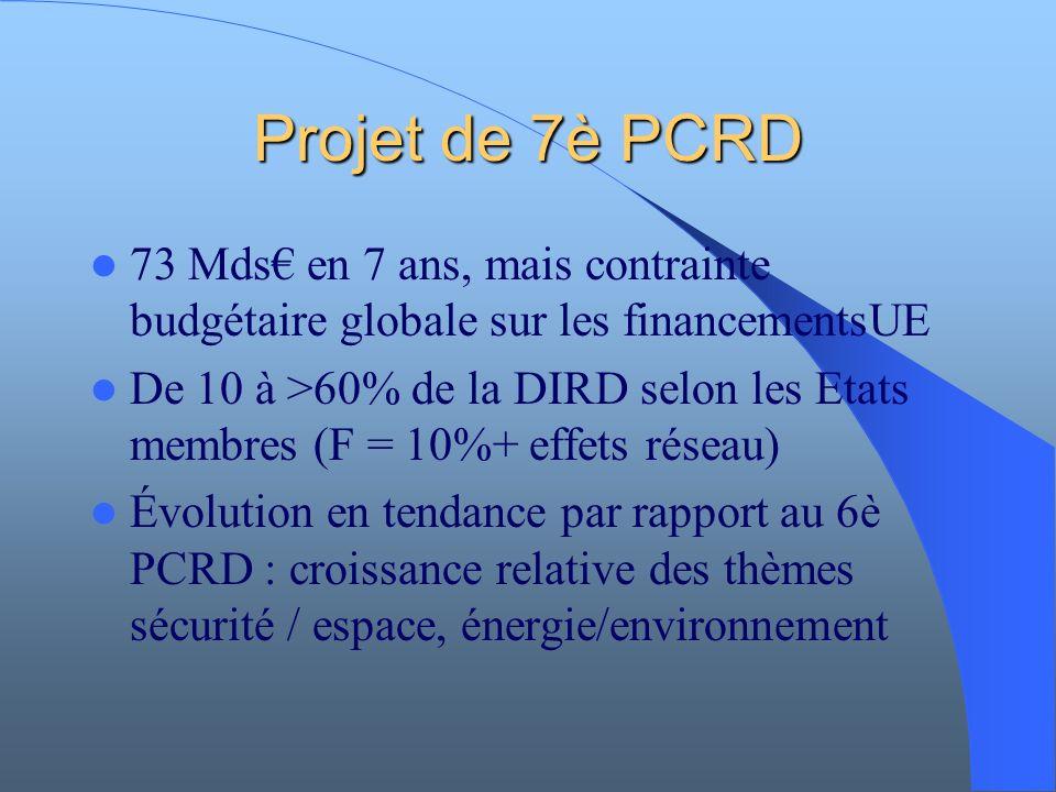 Projet de 7è PCRD 73 Mds en 7 ans, mais contrainte budgétaire globale sur les financementsUE De 10 à >60% de la DIRD selon les Etats membres (F = 10%+ effets réseau) Évolution en tendance par rapport au 6è PCRD : croissance relative des thèmes sécurité / espace, énergie/environnement