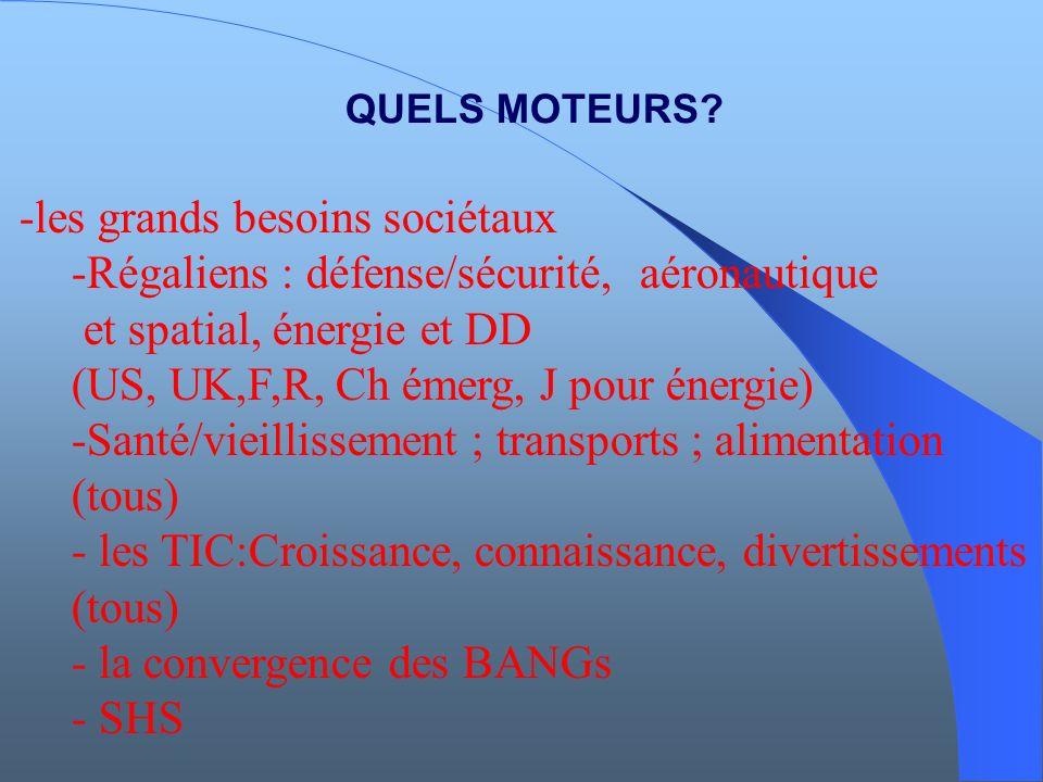 QUELS MOTEURS? -les grands besoins sociétaux -Régaliens : défense/sécurité, aéronautique et spatial, énergie et DD (US, UK,F,R, Ch émerg, J pour énerg