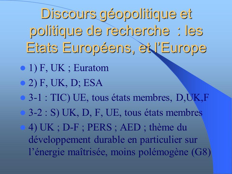 Discours géopolitique et politique de recherche : les Etats Européens, et lEurope 1) F, UK ; Euratom 2) F, UK, D; ESA 3-1 : TIC) UE, tous états membres, D,UK,F 3-2 : S) UK, D, F, UE, tous états membres 4) UK ; D-F ; PERS ; AED ; thème du développement durable en particulier sur lénergie maîtrisée, moins polémogène (G8)