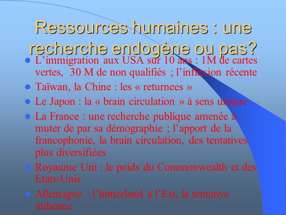 Ressources humaines : une recherche endogène ou pas.