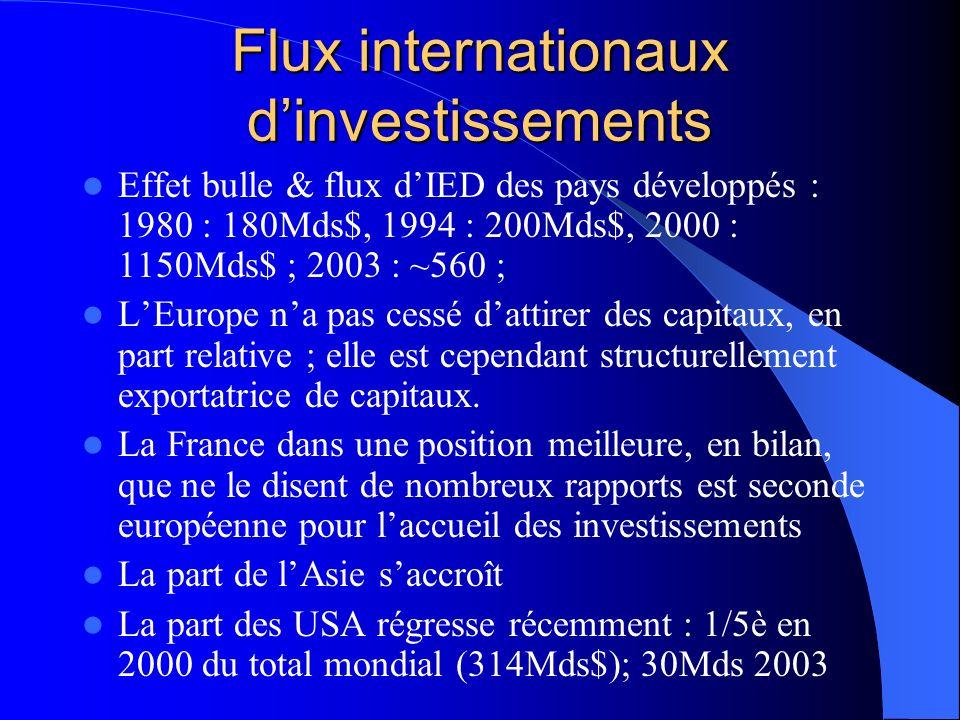 Flux internationaux dinvestissements Effet bulle & flux dIED des pays développés : 1980 : 180Mds$, 1994 : 200Mds$, 2000 : 1150Mds$ ; 2003 : ~560 ; LEurope na pas cessé dattirer des capitaux, en part relative ; elle est cependant structurellement exportatrice de capitaux.