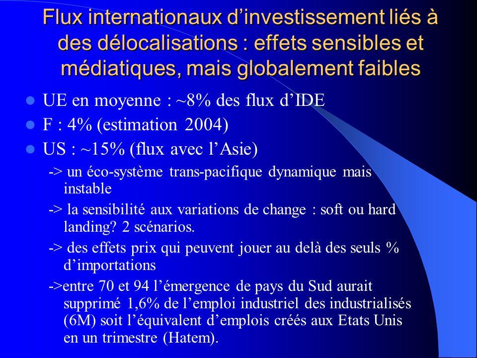 Flux internationaux dinvestissement liés à des délocalisations : effets sensibles et médiatiques, mais globalement faibles UE en moyenne : ~8% des flux dIDE F : 4% (estimation 2004) US : ~15% (flux avec lAsie) -> un éco-système trans-pacifique dynamique mais instable -> la sensibilité aux variations de change : soft ou hard landing.