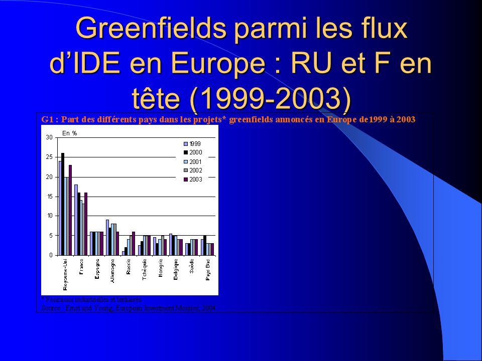 Greenfields parmi les flux dIDE en Europe : RU et F en tête (1999-2003)
