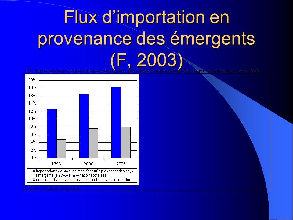 Flux dimportation en provenance des émergents (F, 2003)