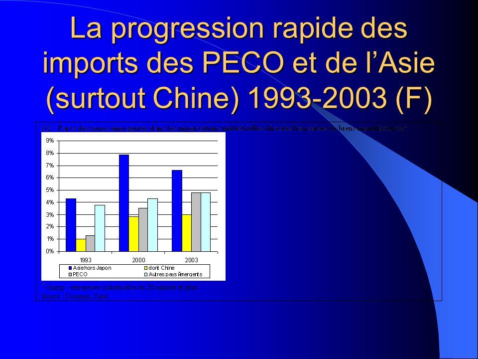 La progression rapide des imports des PECO et de lAsie (surtout Chine) 1993-2003 (F)