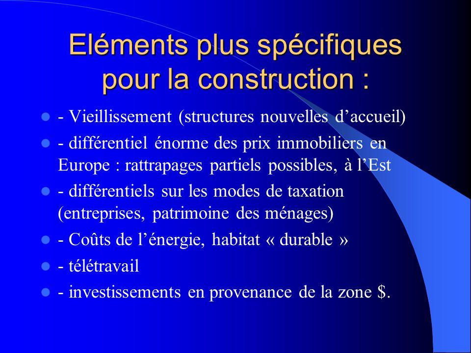 Eléments plus spécifiques pour la construction : - Vieillissement (structures nouvelles daccueil) - différentiel énorme des prix immobiliers en Europe : rattrapages partiels possibles, à lEst - différentiels sur les modes de taxation (entreprises, patrimoine des ménages) - Coûts de lénergie, habitat « durable » - télétravail - investissements en provenance de la zone $.