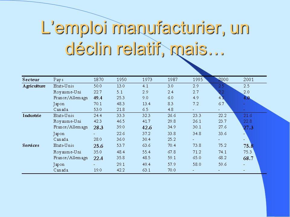 Lemploi manufacturier, un déclin relatif, mais…